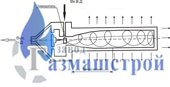 Регулятор давления РДУ-Т с теплогенератором