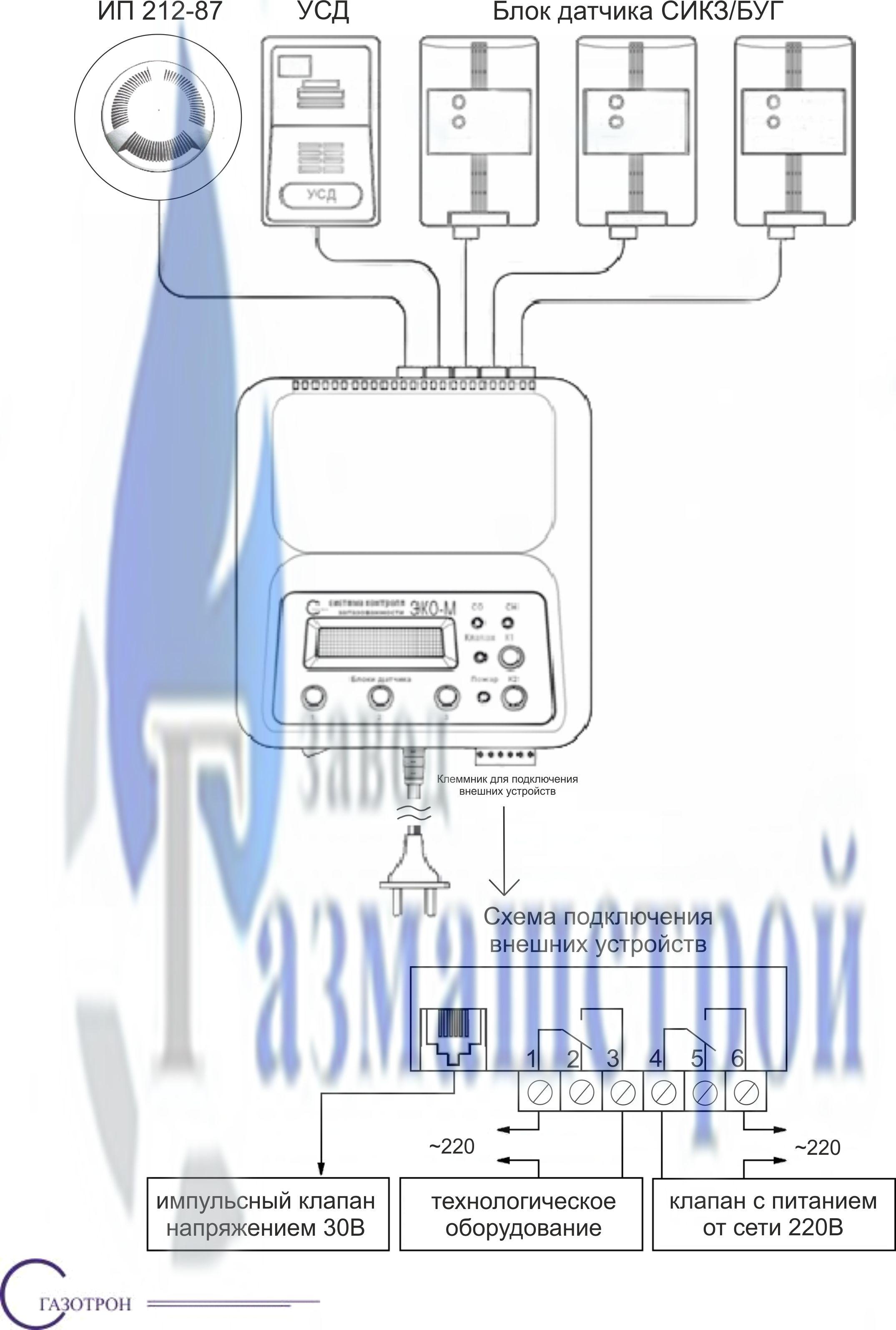 Система контроля загазованности (газосигнализаторы) ЭКО