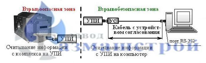 Устройство переноса информации УПИ-1